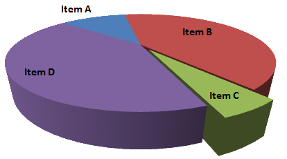 Data visualization for the web with d3js so long pie charts 3d pie chart ccuart Image collections